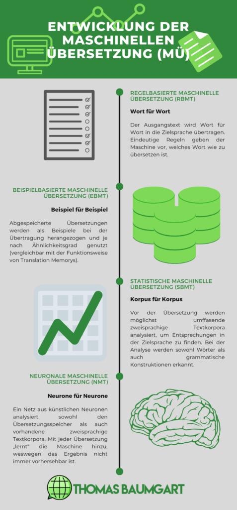 Infografik: Entwicklung der Maschinellen Übersetzung (MÜ)